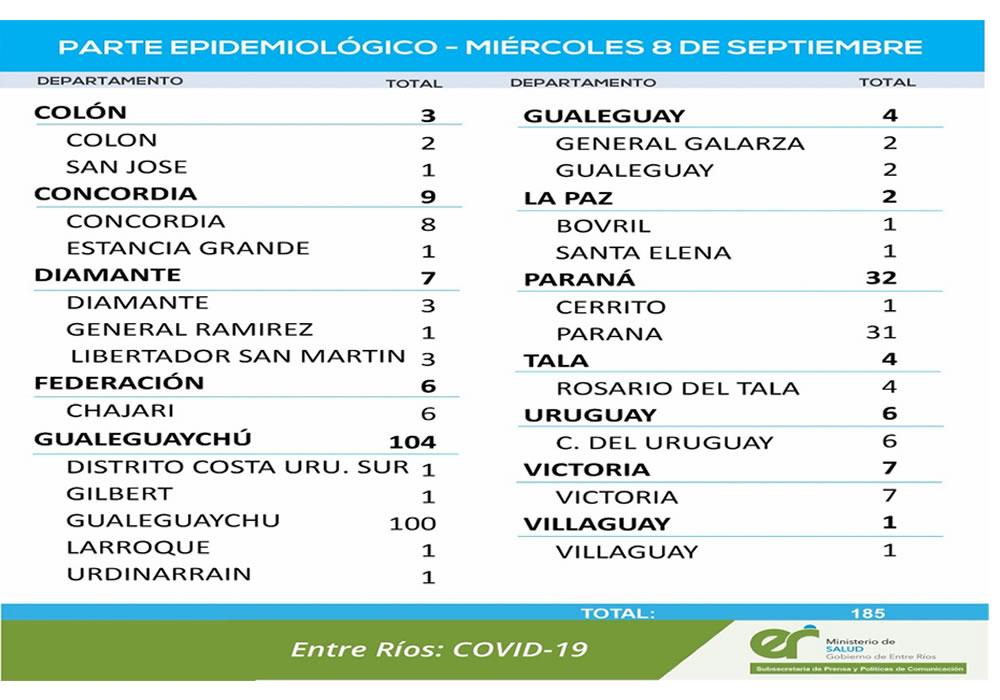 Este miércoles se registraron 185 nuevos casos de coronavirus en Entre Ríos