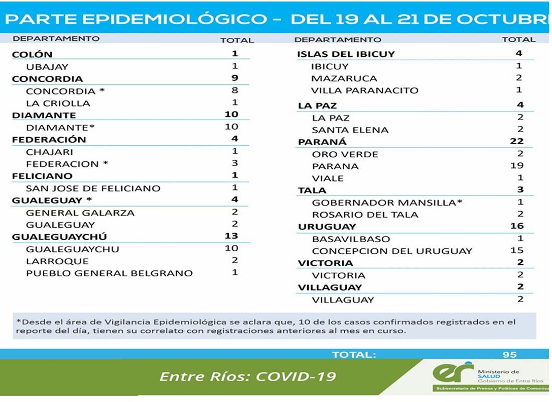 Entre este martes y jueves se registraron 95 nuevos casos de coronavirus en Entre Ríos