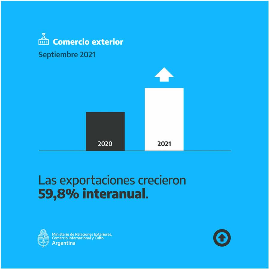 «Exportaciones» Argentina avanza en crecimiento